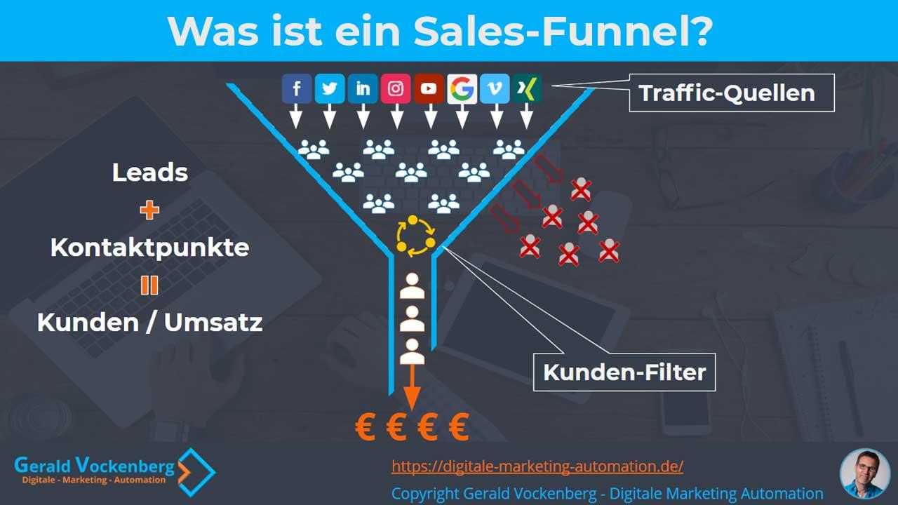 Infografik: Was genau ist ein Sales-Funnel?