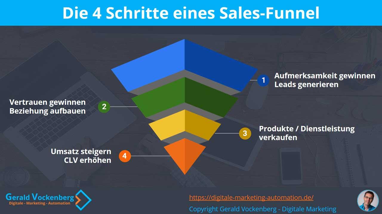 Infografik: Die 4 Stufen eines Sales-Funnels
